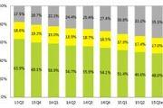 艾瑞:中国网络游戏Q3市场规模达353.9亿[多图]