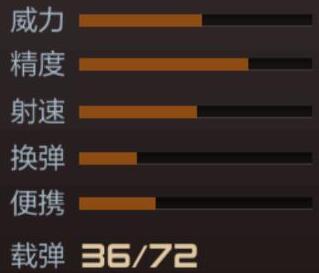 CF手游枪战王者突击步枪M4A1-狼牙属性评鉴