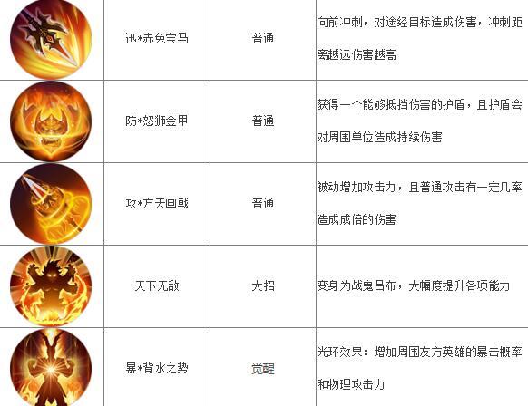 梦三国手游吕布图鉴 吕布技能属性[多图]图片2