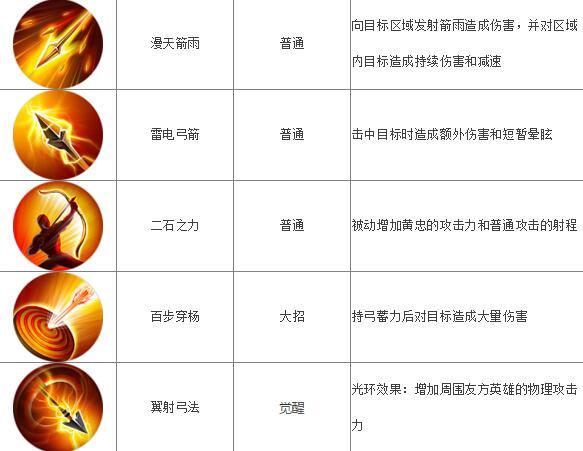 梦三国手游黄忠图鉴 黄忠技能属性[多图]图片2