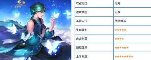 王者荣耀庄周图鉴 英雄出装符文搭配推荐[多图]图片1