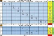 战斗吧剑灵武器强化和突破费用研究统计表[多图]