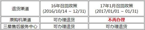 国行三星Note 7召回新规:退货补贴取消[多图]图片2