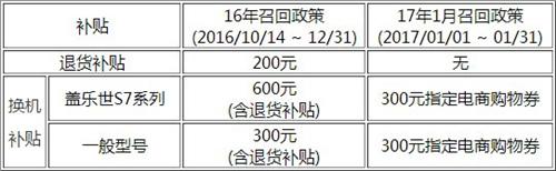 国行三星Note 7召回新规:退货补贴取消[多图]图片3