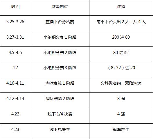 极品飞车online车神招募计划3阶段报名开始[多图]图片3