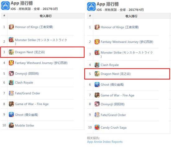 盛大游戏《龙之谷手游》蝉联ios全球收入榜前五[多图]图片1