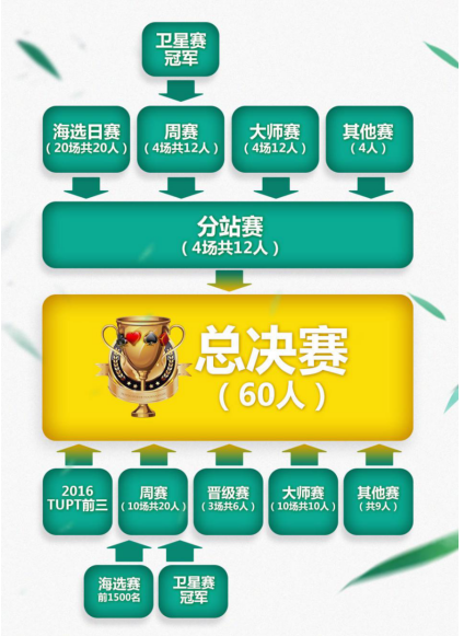2017TUPT途游扑克锦标赛武汉站落幕[多图]图片5