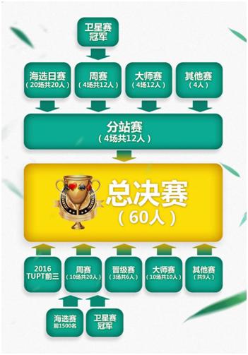 2017TUPT途游扑克锦标赛 冰城收官[多图]图片5