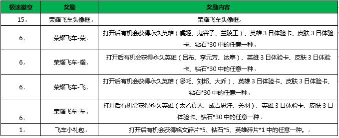 王者荣耀1月2日新版本更新了什么内容[多图]