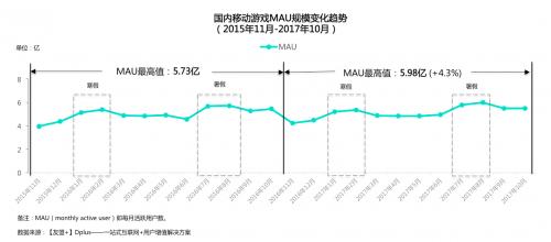 【友盟+】2017移动游戏产业白皮书手游月活5.98亿[多图]图片1