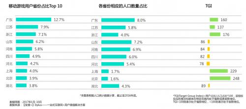 【友盟+】2017移动游戏产业白皮书手游月活5.98亿[多图]图片7