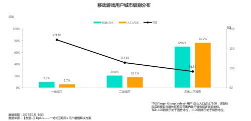 【友盟+】2017移动游戏产业白皮书手游月活5.98亿[多图]图片8