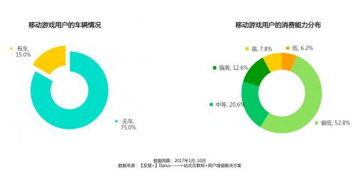 【友盟+】2017移动游戏产业白皮书手游月活5.98亿[多图]图片10