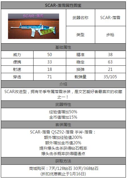 CF手游SCAR落雪技能属性详解[多图]图片2