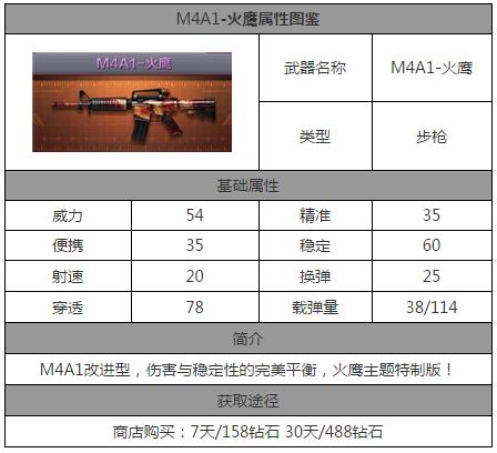 CF手游M4A1火鹰怎么样 M4A1火鹰属性数据详解[多图]图片2